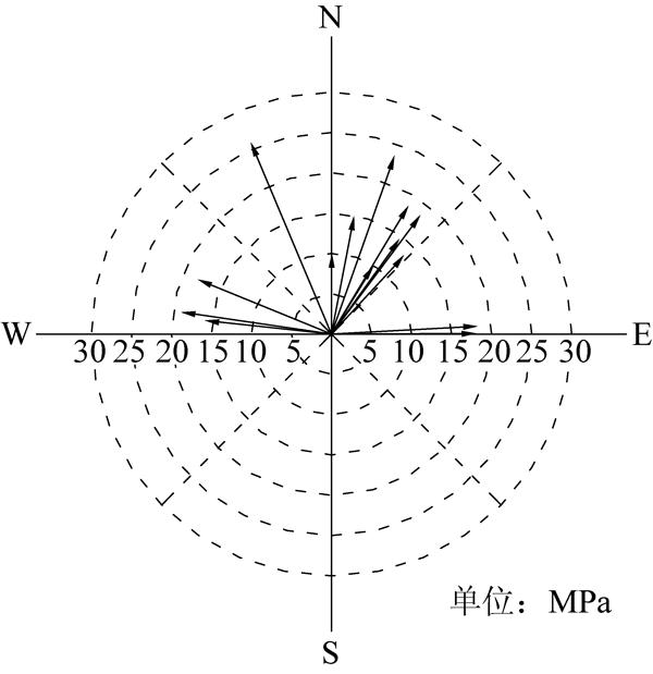 义马矿区最大水平主应力矢量图