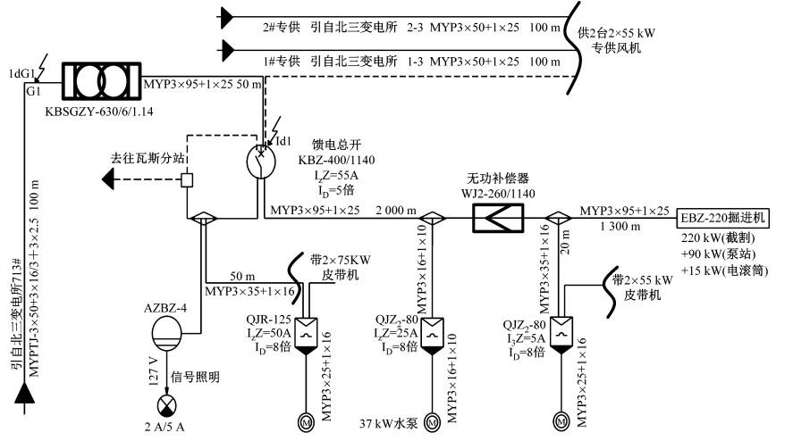 应用化学专业代码_长距离掘进工作面大功率设备启动无功补偿技术